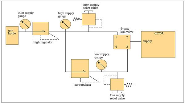 Using a Five-Way Switching Valve - Fluke 6270A vs Druck PACE 6000