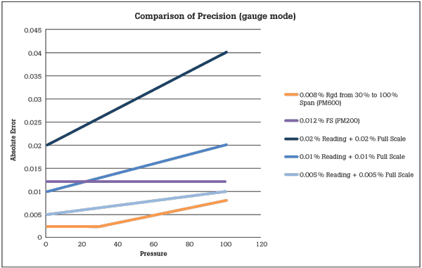 Comparison of Precision - Fluke 6270A vs Druck PACE 6000